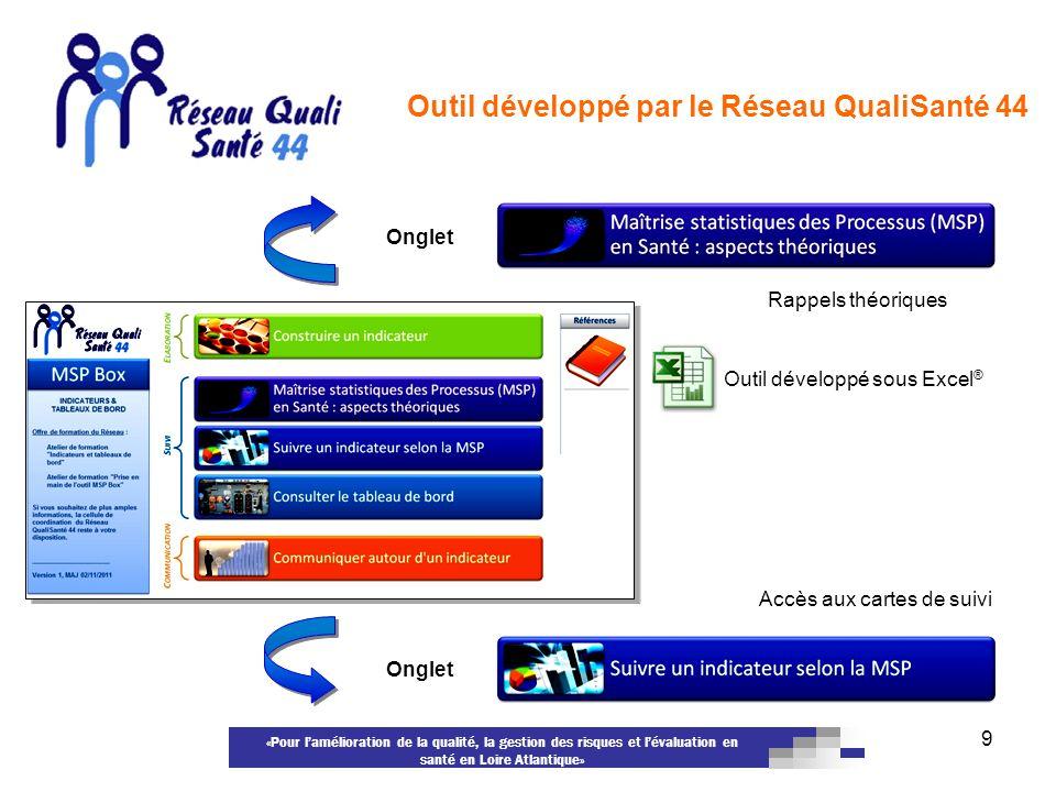 «Pour lamélioration de la qualité, la gestion des risques et lévaluation en santé en Loire Atlantique» 9 Outil développé par le Réseau QualiSanté 44 O