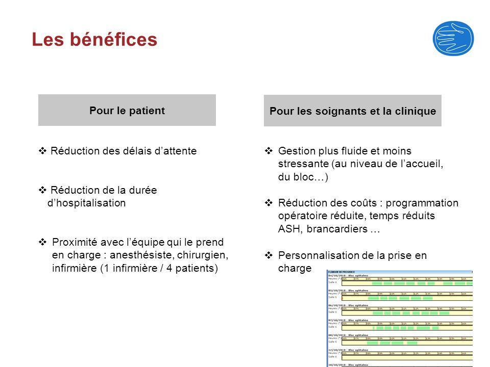Les bénéfices Pour le patient Pour les soignants et la clinique Réduction des délais dattente Proximité avec léquipe qui le prend en charge : anesthés