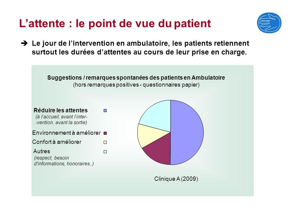 Lattente : le point de vue du patient Le jour de lintervention en ambulatoire, les patients retiennent surtout les durées dattentes au cours de leur p