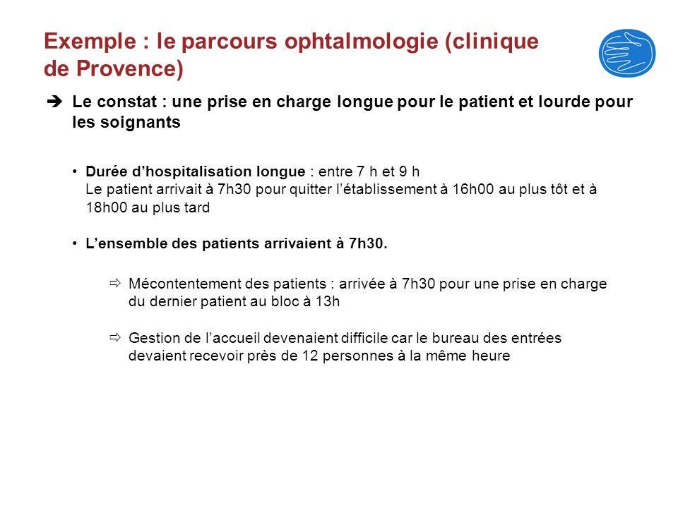 Exemple : le parcours ophtalmologie (clinique de Provence) Durée dhospitalisation longue : entre 7 h et 9 h Le patient arrivait à 7h30 pour quitter lé