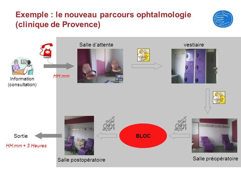 Exemple : le nouveau parcours ophtalmologie (clinique de Provence) BLOC vestiaireSalle dattente Salle préopératoire Salle postopératoire Information (