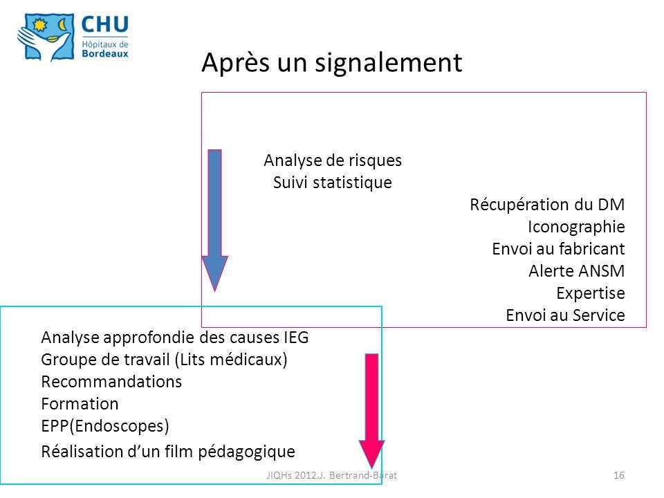 16 Après un signalement Analyse de risques Suivi statistique Récupération du DM Iconographie Envoi au fabricant Alerte ANSM Expertise Envoi au Service