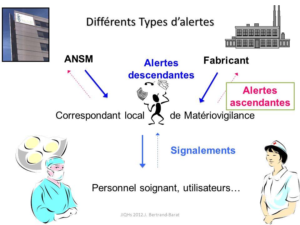 6 Différents Types dalertes Correspondant local de Matériovigilance ANSM Fabricant Personnel soignant, utilisateurs… Alertes descendantes Alertes asce