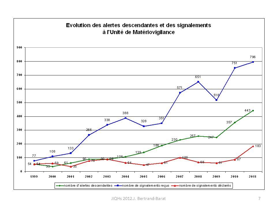 Situation 2 28JIQHs 2012.J. Bertrand-Barat