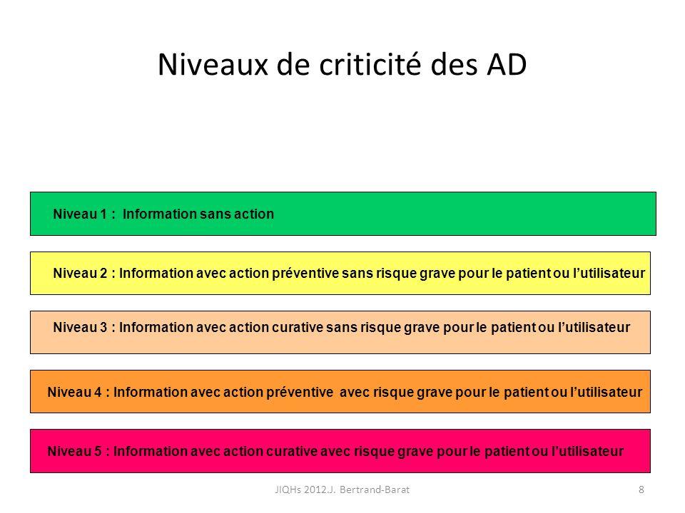 8 Niveaux de criticité des AD Niveau 1 : Information sans action Niveau 2 : Information avec action préventive sans risque grave pour le patient ou lu