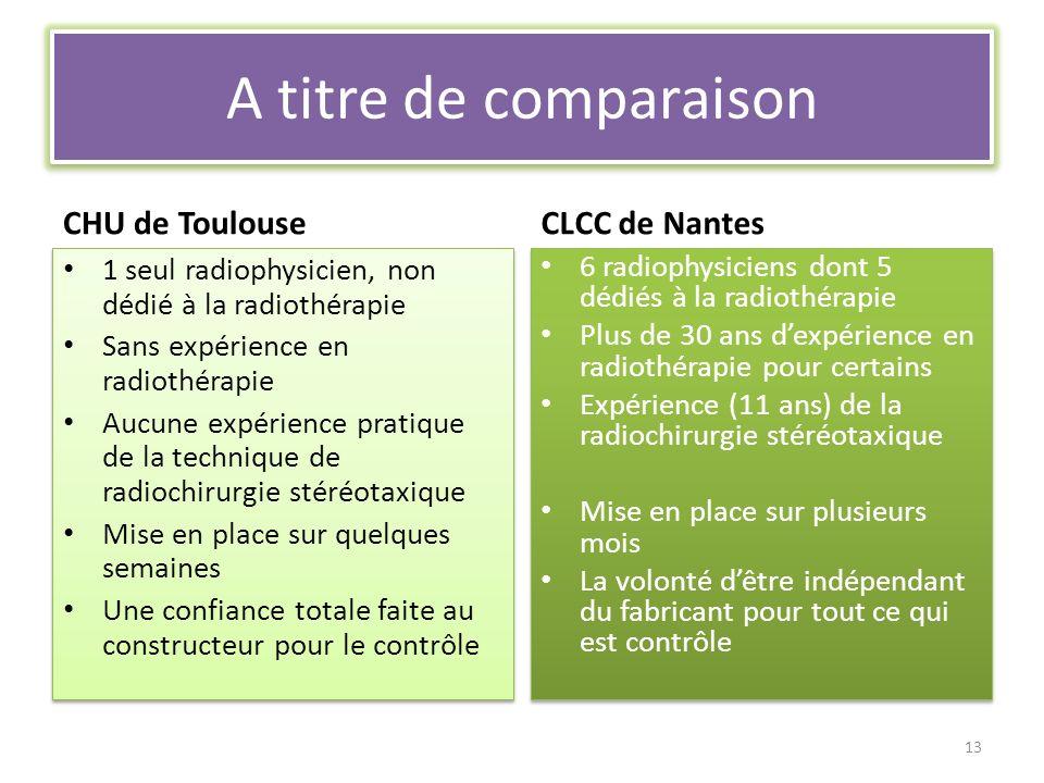 A titre de comparaison CHU de Toulouse 1 seul radiophysicien, non dédié à la radiothérapie Sans expérience en radiothérapie Aucune expérience pratique de la technique de radiochirurgie stéréotaxique Mise en place sur quelques semaines Une confiance totale faite au constructeur pour le contrôle 1 seul radiophysicien, non dédié à la radiothérapie Sans expérience en radiothérapie Aucune expérience pratique de la technique de radiochirurgie stéréotaxique Mise en place sur quelques semaines Une confiance totale faite au constructeur pour le contrôle CLCC de Nantes 6 radiophysiciens dont 5 dédiés à la radiothérapie Plus de 30 ans dexpérience en radiothérapie pour certains Expérience (11 ans) de la radiochirurgie stéréotaxique Mise en place sur plusieurs mois La volonté dêtre indépendant du fabricant pour tout ce qui est contrôle 6 radiophysiciens dont 5 dédiés à la radiothérapie Plus de 30 ans dexpérience en radiothérapie pour certains Expérience (11 ans) de la radiochirurgie stéréotaxique Mise en place sur plusieurs mois La volonté dêtre indépendant du fabricant pour tout ce qui est contrôle 13