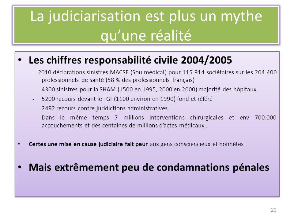 La judiciarisation est plus un mythe quune réalité Les chiffres responsabilité civile 2004/2005 - 2010 déclarations sinistres MACSF (Sou médical) pour 115 914 sociétaires sur les 204 400 professionnels de santé (58 % des professionnels français) -4300 sinistres pour la SHAM (1500 en 1995, 2000 en 2000) majorité des hôpitaux -5200 recours devant le TGI (1100 environ en 1990) fond et référé -2492 recours contre juridictions administratives -Dans le même temps 7 millions interventions chirurgicales et env 700.000 accouchements et des centaines de millions dactes médicaux… Certes une mise en cause judiciaire fait peur aux gens consciencieux et honnêtes Mais extrêmement peu de condamnations pénales Les chiffres responsabilité civile 2004/2005 - 2010 déclarations sinistres MACSF (Sou médical) pour 115 914 sociétaires sur les 204 400 professionnels de santé (58 % des professionnels français) -4300 sinistres pour la SHAM (1500 en 1995, 2000 en 2000) majorité des hôpitaux -5200 recours devant le TGI (1100 environ en 1990) fond et référé -2492 recours contre juridictions administratives -Dans le même temps 7 millions interventions chirurgicales et env 700.000 accouchements et des centaines de millions dactes médicaux… Certes une mise en cause judiciaire fait peur aux gens consciencieux et honnêtes Mais extrêmement peu de condamnations pénales 23