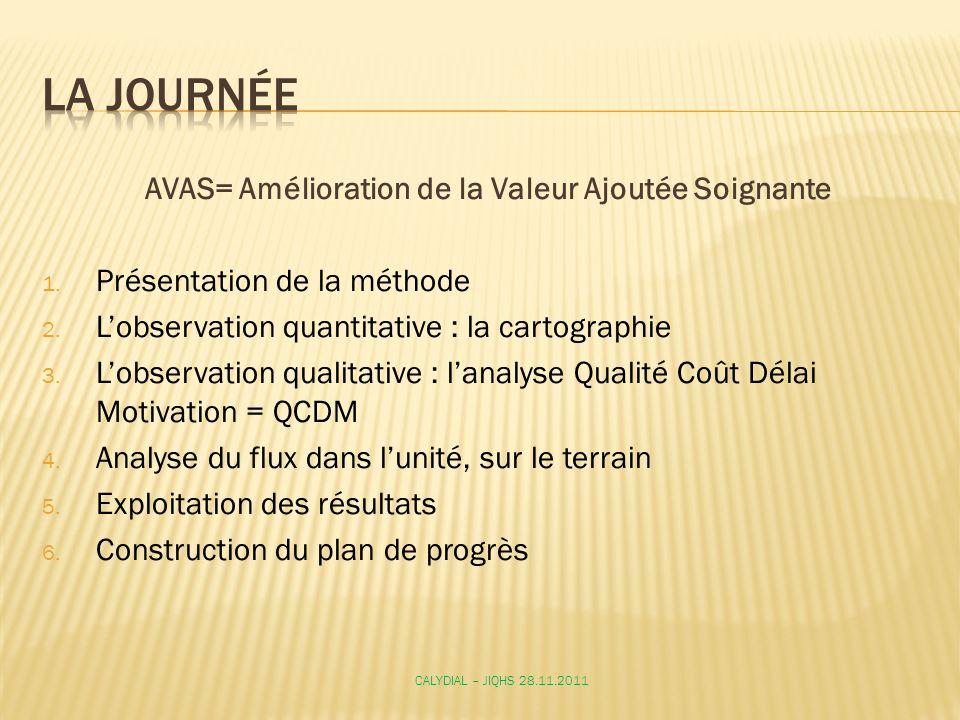 AVAS= Amélioration de la Valeur Ajoutée Soignante 1. Présentation de la méthode 2. Lobservation quantitative : la cartographie 3. Lobservation qualita