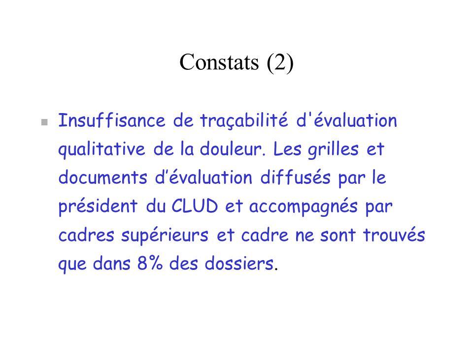 Constats (2) Insuffisance de traçabilité d'évaluation qualitative de la douleur. Les grilles et documents dévaluation diffusés par le président du CLU