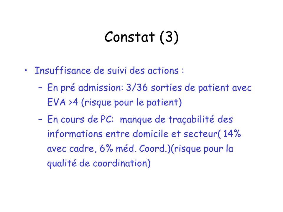 Constat (3) Insuffisance de suivi des actions : –En pré admission: 3/36 sorties de patient avec EVA >4 (risque pour le patient) –En cours de PC: manqu
