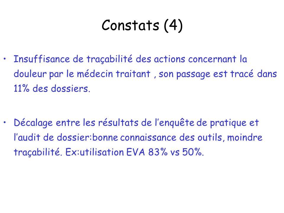 Constats (4) Insuffisance de traçabilité des actions concernant la douleur par le médecin traitant, son passage est tracé dans 11% des dossiers.