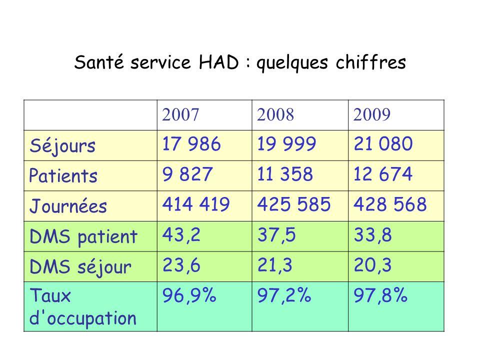 Santé service HAD : quelques chiffres 200720082009 Séjours 17 98619 99921 080 Patients 9 82711 35812 674 Journées 414 419425 585428 568 DMS patient 43