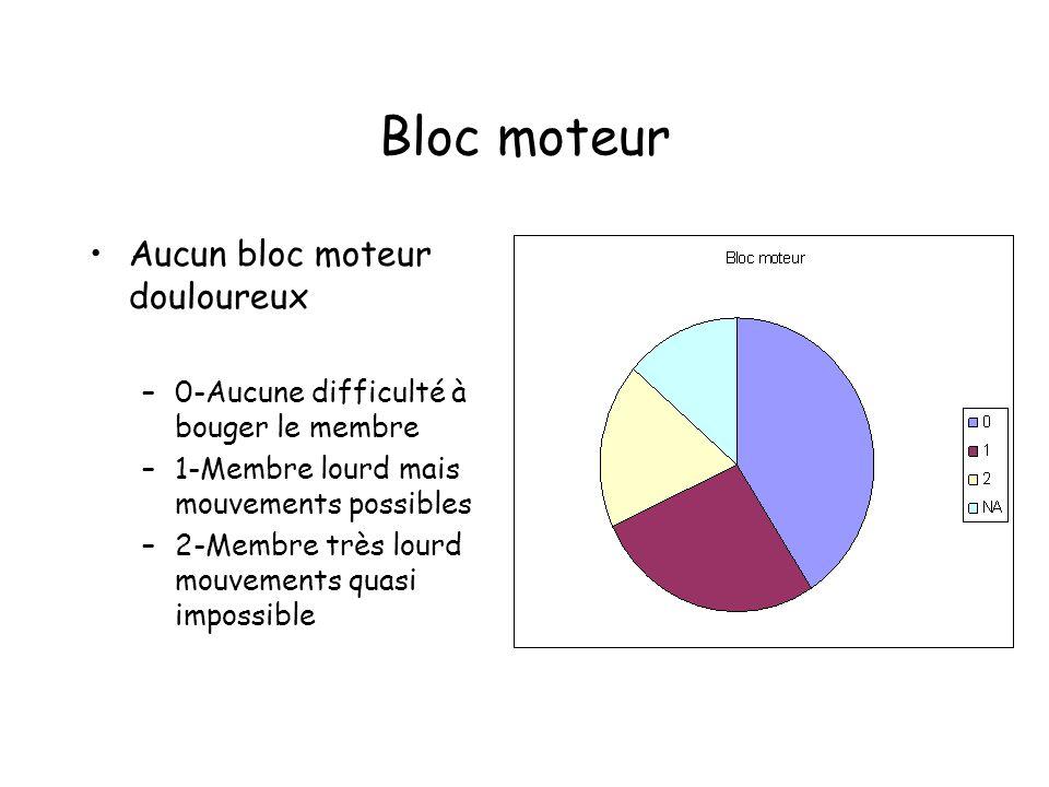 Bloc moteur Aucun bloc moteur douloureux –0-Aucune difficulté à bouger le membre –1-Membre lourd mais mouvements possibles –2-Membre très lourd mouvem