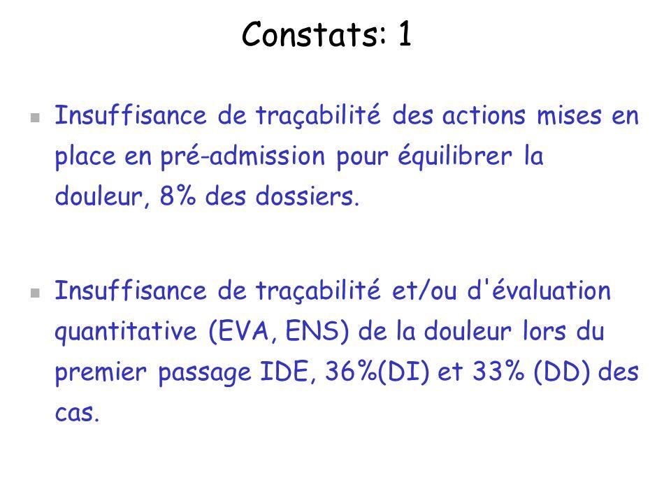 Constats (2) Insuffisance de traçabilité d évaluation qualitative de la douleur.