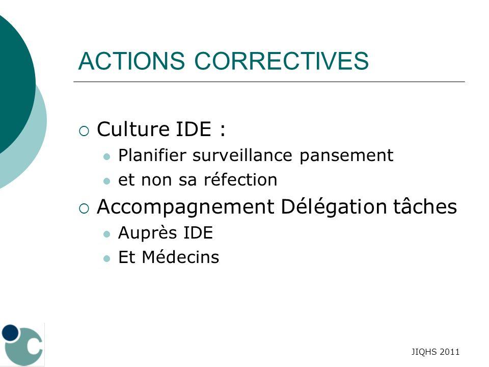 JIQHS 2011 ACTIONS CORRECTIVES Culture IDE : Planifier surveillance pansement et non sa réfection Accompagnement Délégation tâches Auprès IDE Et Médec