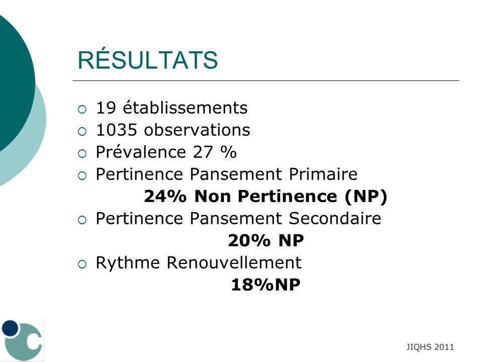 JIQHS 2011 RÉSULTATS 19 établissements 1035 observations Prévalence 27 % Pertinence Pansement Primaire 24% Non Pertinence (NP) Pertinence Pansement Se