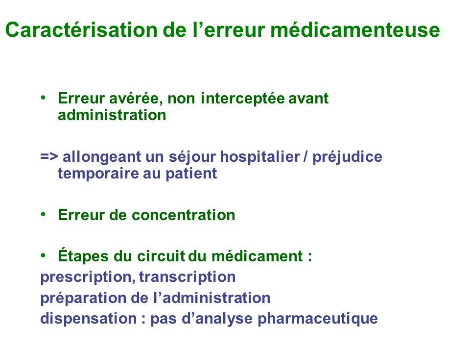 Caractérisation de lerreur médicamenteuse Erreur avérée, non interceptée avant administration => allongeant un séjour hospitalier / préjudice temporai