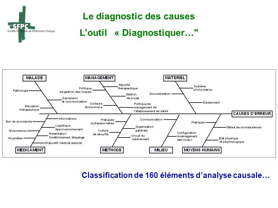 Le diagnostic des causes Loutil « Diagnostiquer…