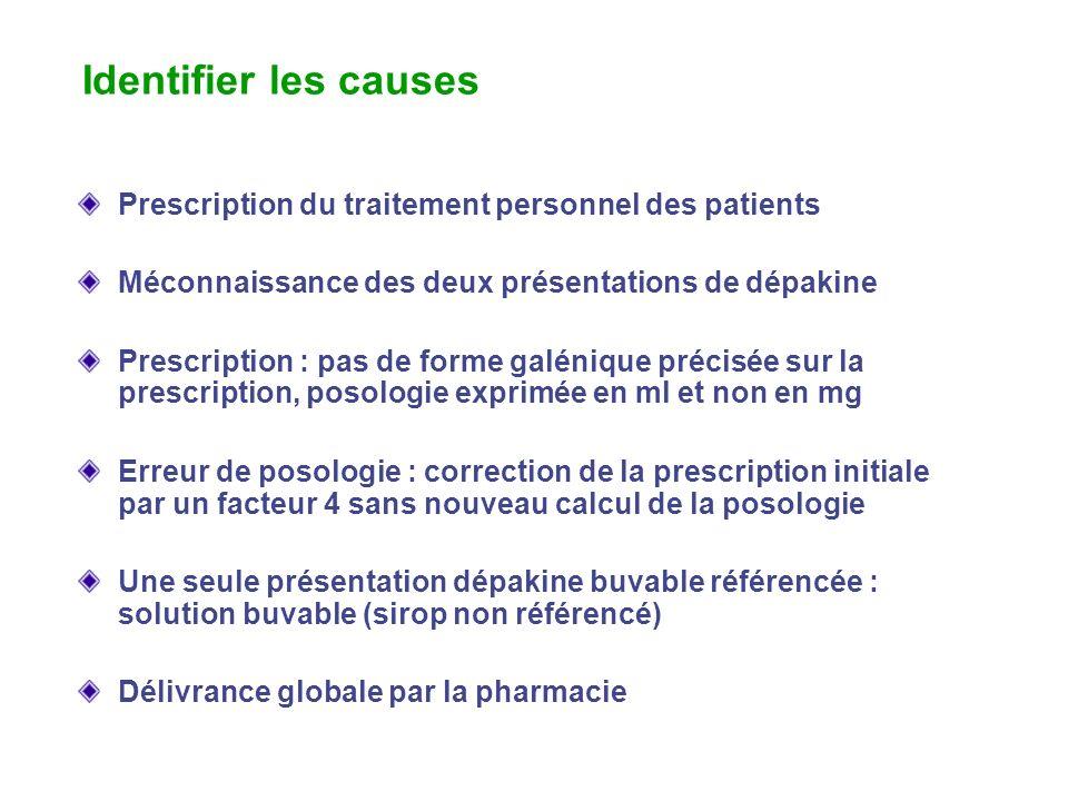Identifier les causes Prescription du traitement personnel des patients Méconnaissance des deux présentations de dépakine Prescription : pas de forme