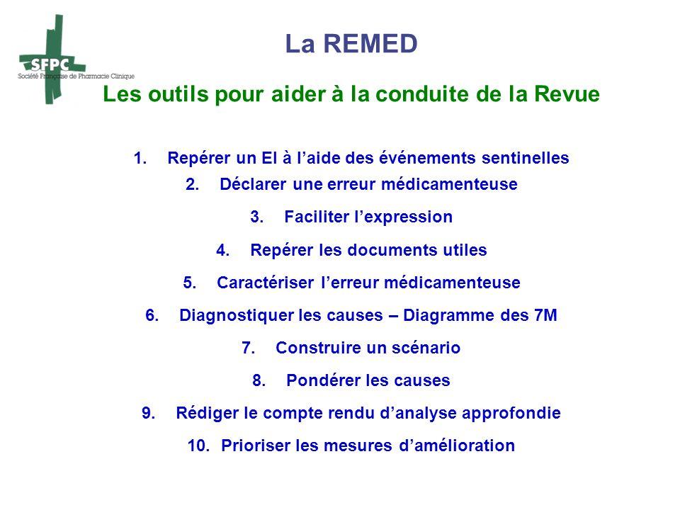La REMED Les outils pour aider à la conduite de la Revue 1.Repérer un EI à laide des événements sentinelles 2.Déclarer une erreur médicamenteuse 3.Fac