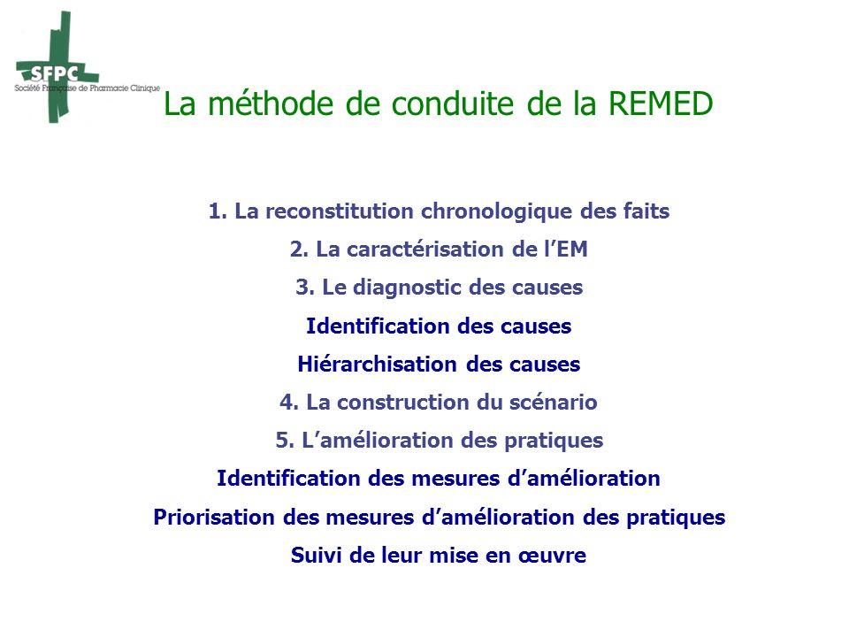 La méthode de conduite de la REMED 1. La reconstitution chronologique des faits 2. La caractérisation de lEM 3. Le diagnostic des causes Identificatio