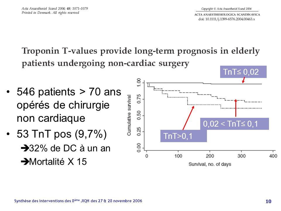 10 Synthèse des interventions des 8 ème JIQH des 27 & 28 novembre 2006 546 patients > 70 ans opérés de chirurgie non cardiaque 53 TnT pos (9,7%) 32% de DC à un an Mortalité X 15 TnT 0,02 0,02 < TnT 0,1 TnT>0,1