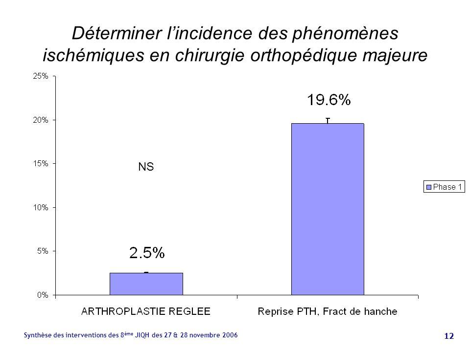 12 Synthèse des interventions des 8 ème JIQH des 27 & 28 novembre 2006 Déterminer lincidence des phénomènes ischémiques en chirurgie orthopédique majeure NS