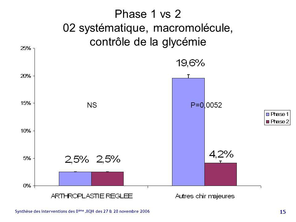 15 Synthèse des interventions des 8 ème JIQH des 27 & 28 novembre 2006 Phase 1 vs 2 02 systématique, macromolécule, contrôle de la glycémie P=0,0052NS
