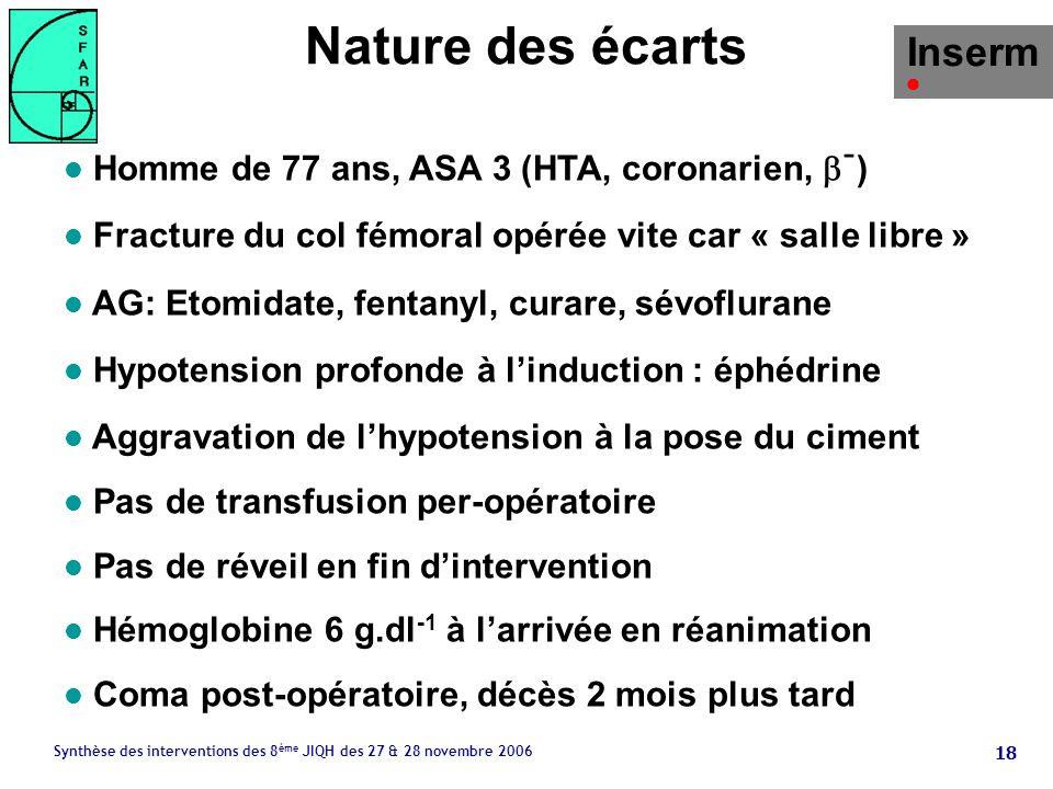 18 Synthèse des interventions des 8 ème JIQH des 27 & 28 novembre 2006 Nature des écarts Homme de 77 ans, ASA 3 (HTA, coronarien, - ) l Fracture du col fémoral opérée vite car « salle libre » l AG: Etomidate, fentanyl, curare, sévoflurane l Hypotension profonde à linduction : éphédrine l Aggravation de lhypotension à la pose du ciment l Pas de transfusion per-opératoire l Pas de réveil en fin dintervention l Hémoglobine 6 g.dl -1 à larrivée en réanimation l Coma post-opératoire, décès 2 mois plus tard Inserm