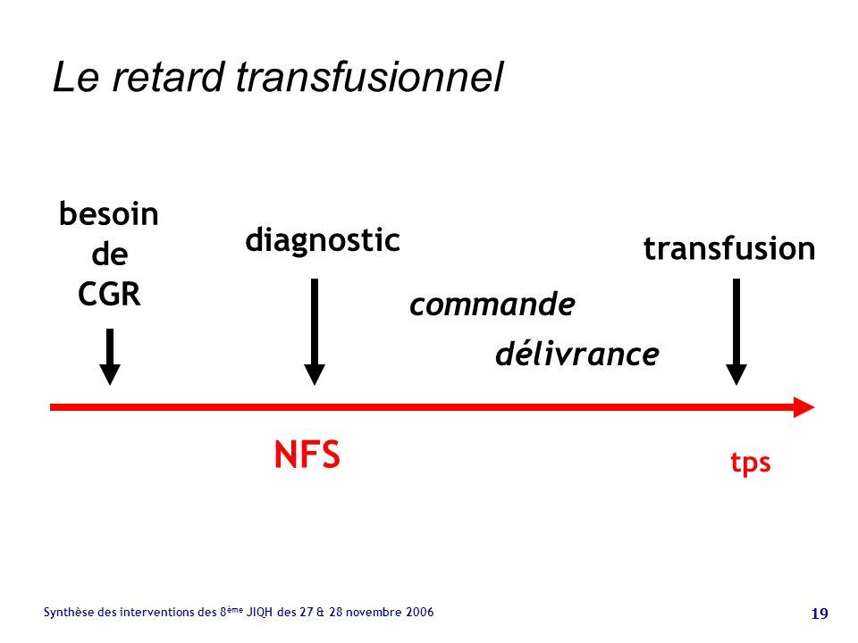 19 Synthèse des interventions des 8 ème JIQH des 27 & 28 novembre 2006 Le retard transfusionnel NFS besoin de CGR diagnostic transfusion commande délivrance tps