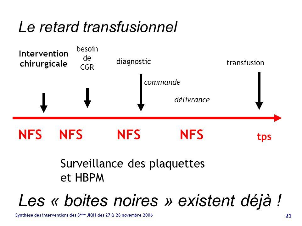 21 Synthèse des interventions des 8 ème JIQH des 27 & 28 novembre 2006 Le retard transfusionnel NFS besoin de CGR diagnostic transfusion commande délivrance tps Intervention chirurgicale NFS Surveillance des plaquettes et HBPM Les « boites noires » existent déjà !
