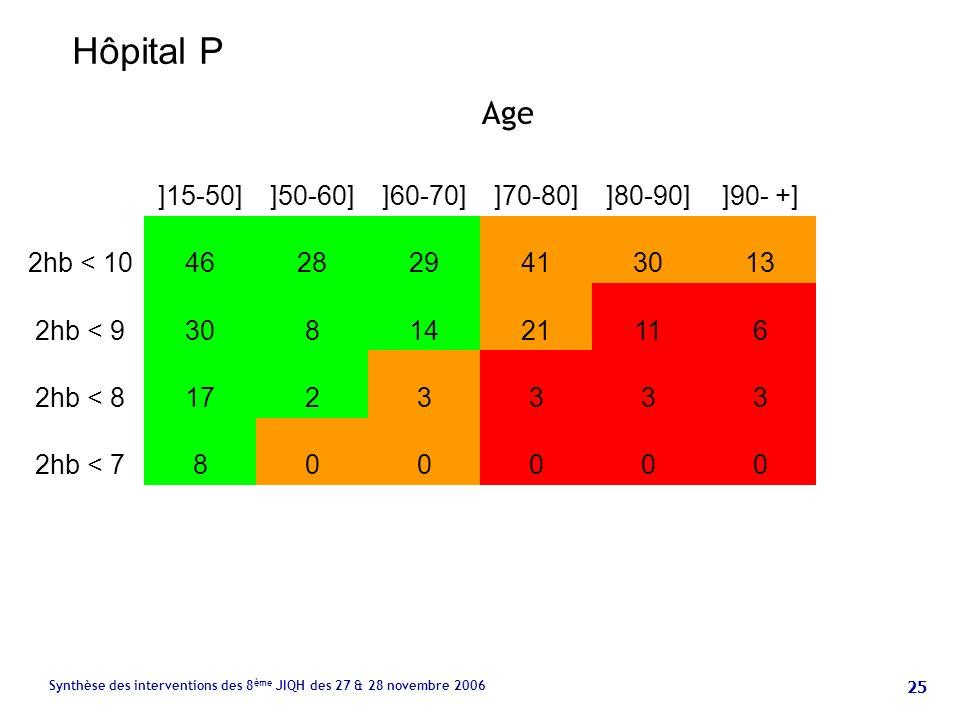 25 Synthèse des interventions des 8 ème JIQH des 27 & 28 novembre 2006 ]15-50]]50-60]]60-70]]70-80]]80-90]]90- +] 2hb < 10462829413013 2hb < 93081421116 2hb < 81723333 2hb < 7800000 Age Hôpital P