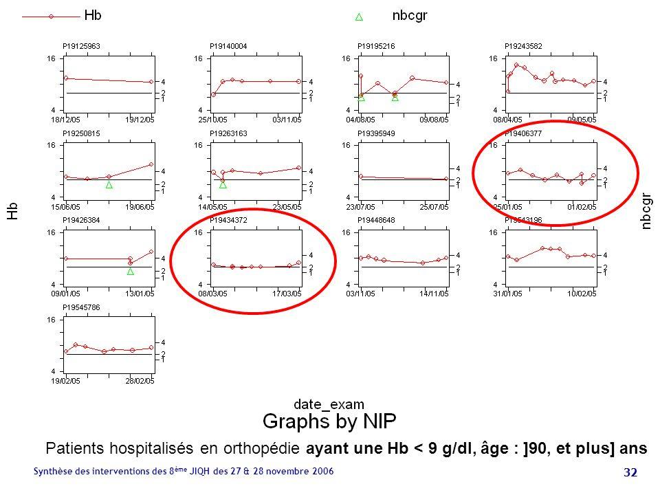 32 Synthèse des interventions des 8 ème JIQH des 27 & 28 novembre 2006 Patients hospitalisés en orthopédie ayant une Hb < 9 g/dl, âge : ]90, et plus] ans