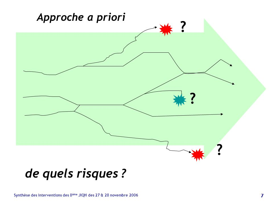 7 Synthèse des interventions des 8 ème JIQH des 27 & 28 novembre 2006 Approche a priori de quels risques .