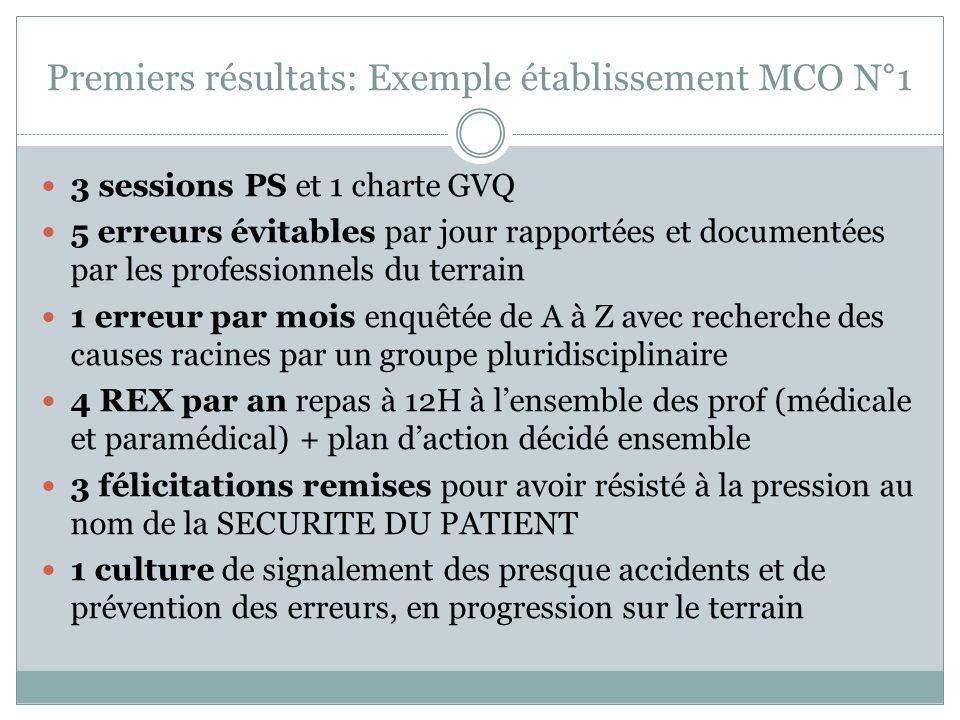 Premiers résultats: Exemple établissement MCO N°1 3 sessions PS et 1 charte GVQ 5 erreurs évitables par jour rapportées et documentées par les profess