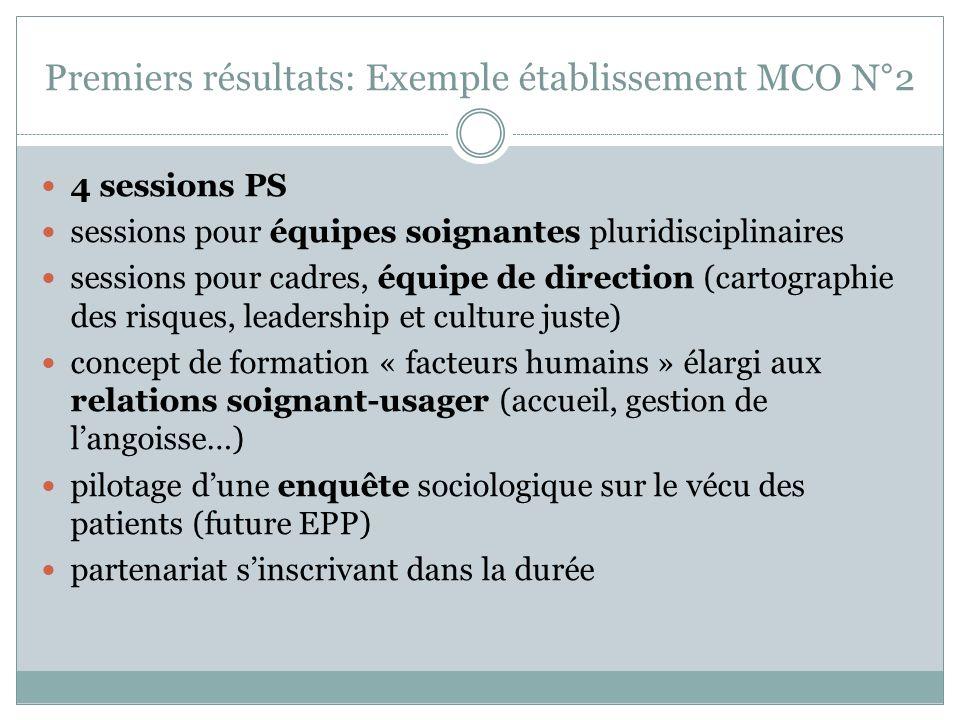 Premiers résultats: Exemple établissement MCO N°2 4 sessions PS sessions pour équipes soignantes pluridisciplinaires sessions pour cadres, équipe de d