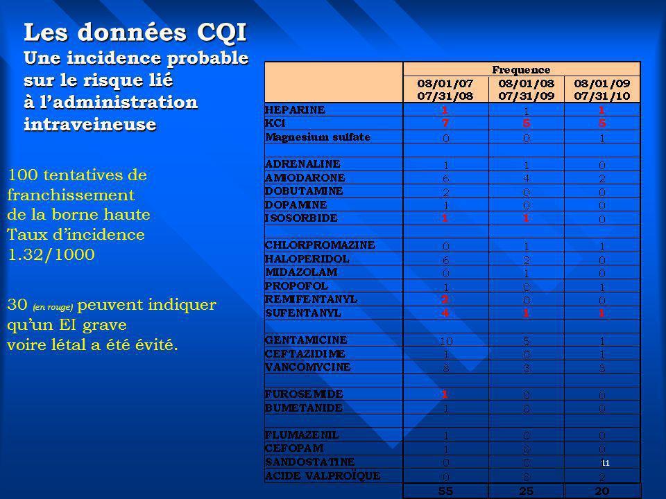 11 Les données CQI Une incidence probable sur le risque lié à ladministration intraveineuse 100 tentatives de franchissement de la borne haute Taux di