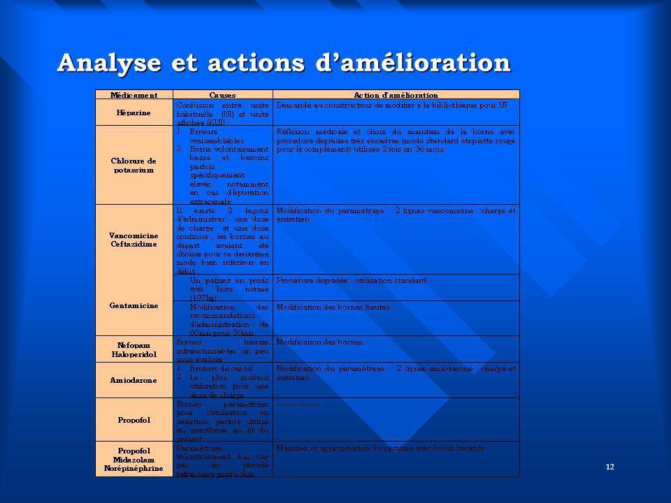12 Analyse et actions damélioration
