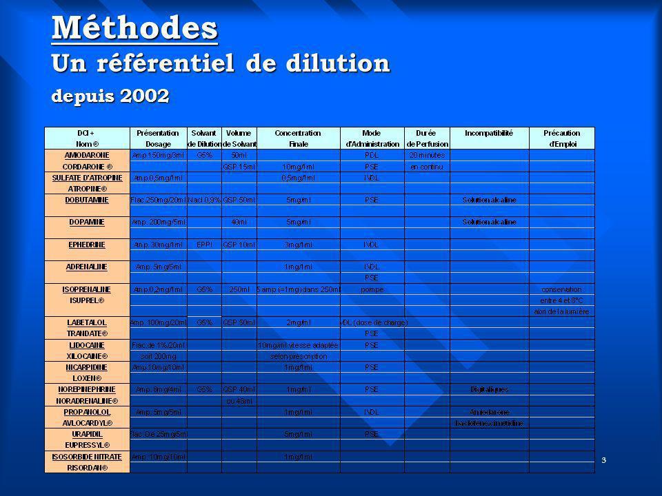 3 Méthodes Un référentiel de dilution depuis 2002