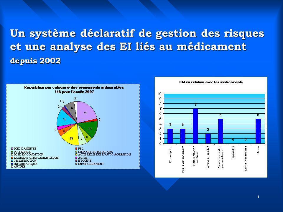 4 Un système déclaratif de gestion des risques et une analyse des EI liés au médicament depuis 2002