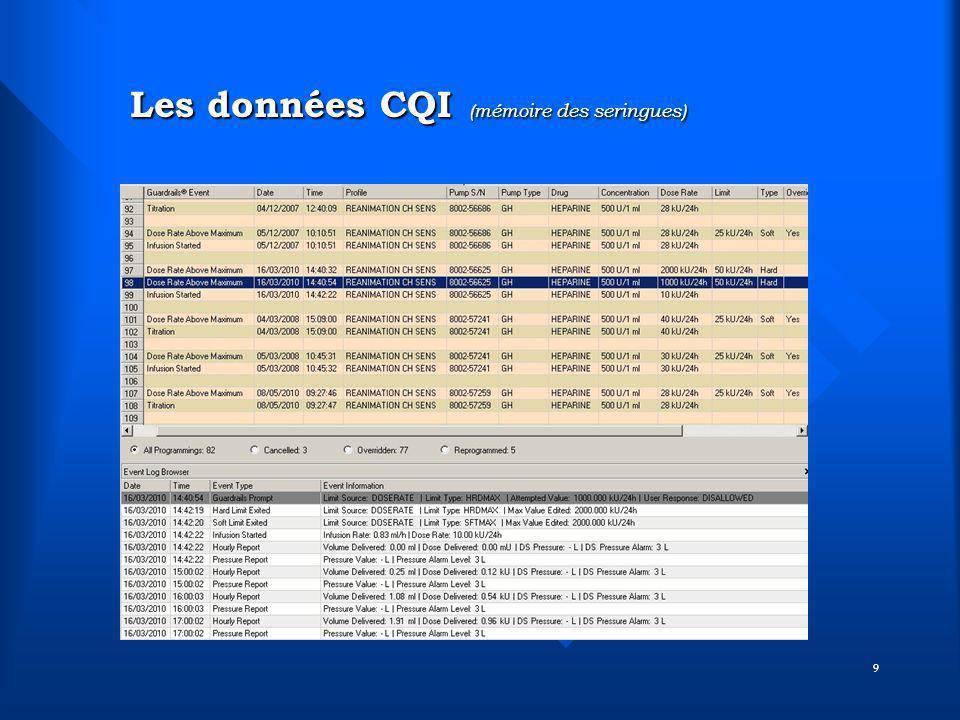 9 Les données CQI (mémoire des seringues) Les données CQI (mémoire des seringues)