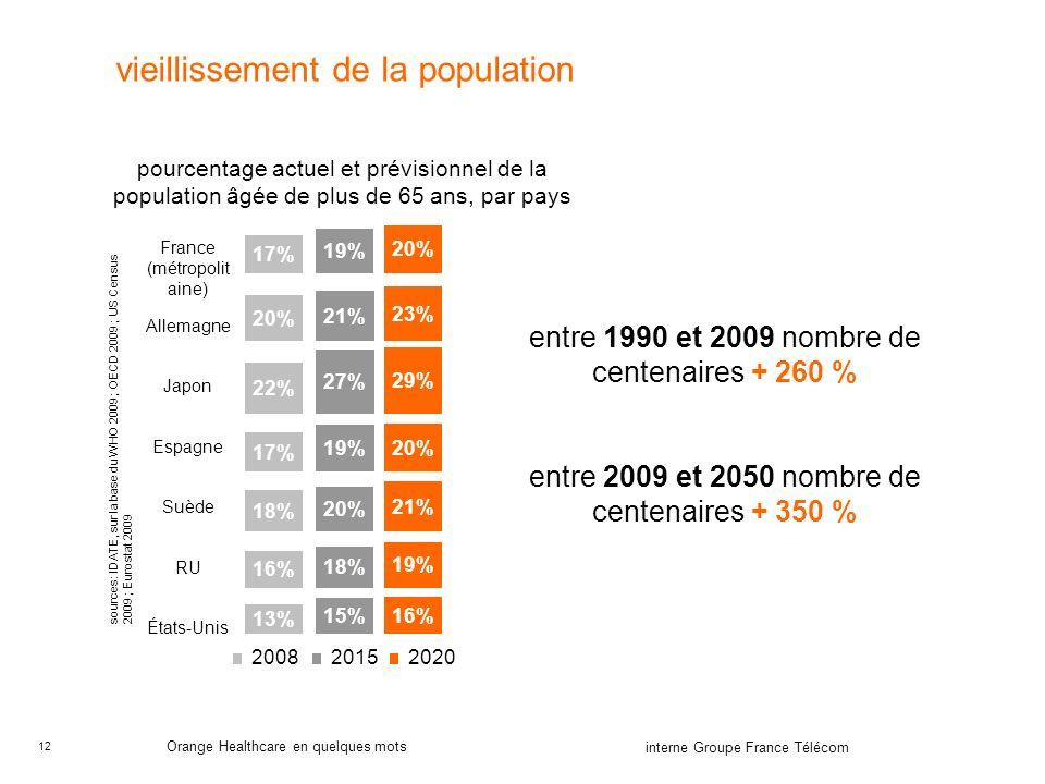 12 interne Groupe France Télécom Orange Healthcare en quelques mots vieillissement de la population sources : IDATE, sur la base du WHO 2009 ; OECD 2009 ; US Census 2009 ; Eurostat 2009 20% 23% 29% 20% 21% 19% 16% 2020 15% 18% 20% 27% 19% 21% 19% 13% 16% 18% 17% 22% 20% 17% 20152008 France (métropolit aine) Allemagne Japon Espagne Suède RU États-Unis pourcentage actuel et prévisionnel de la population âgée de plus de 65 ans, par pays entre 1990 et 2009 nombre de centenaires + 260 % entre 2009 et 2050 nombre de centenaires + 350 %