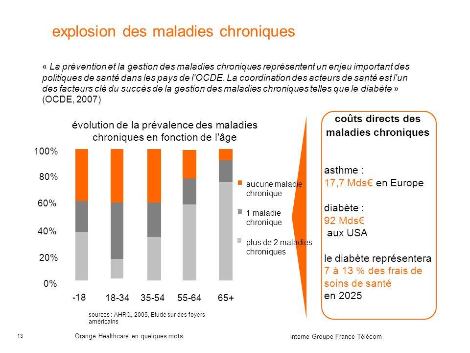 13 interne Groupe France Télécom Orange Healthcare en quelques mots explosion des maladies chroniques coûts directs des maladies chroniques asthme : 1