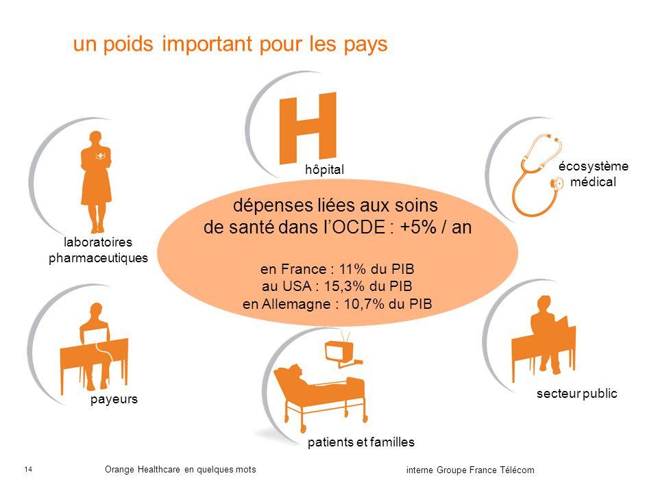14 interne Groupe France Télécom Orange Healthcare en quelques mots un poids important pour les pays hôpital laboratoires pharmaceutiques écosystème médical secteur public patients et familles payeurs dépenses liées aux soins de santé dans lOCDE : +5% / an en France : 11% du PIB au USA : 15,3% du PIB en Allemagne : 10,7% du PIB