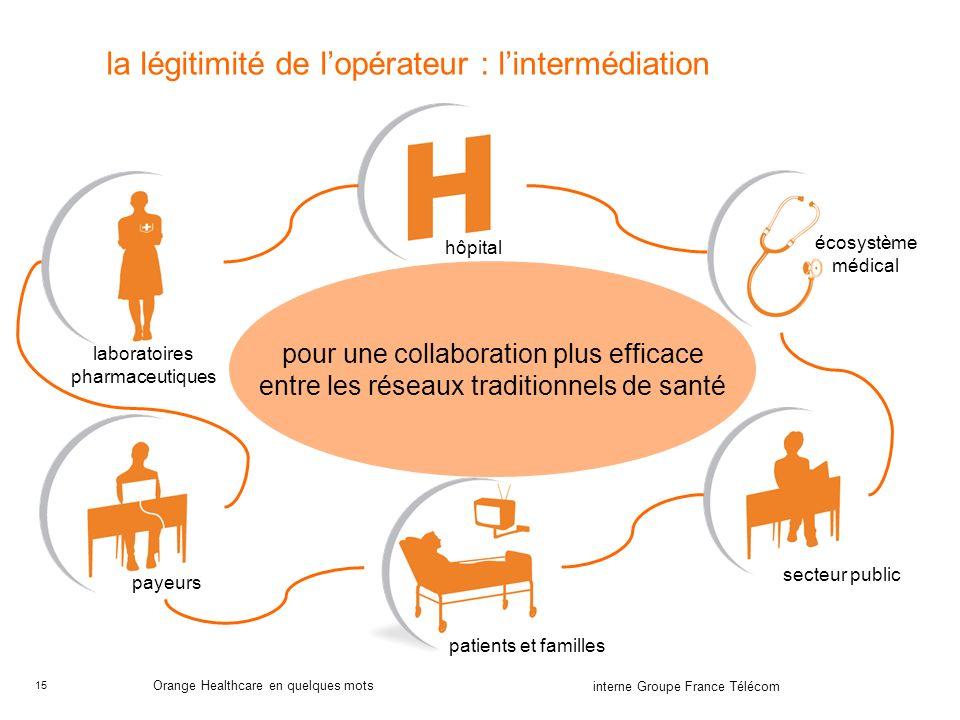 15 interne Groupe France Télécom Orange Healthcare en quelques mots la légitimité de lopérateur : lintermédiation hôpital laboratoires pharmaceutiques écosystème médical secteur public patients et familles payeurs pour une collaboration plus efficace entre les réseaux traditionnels de santé