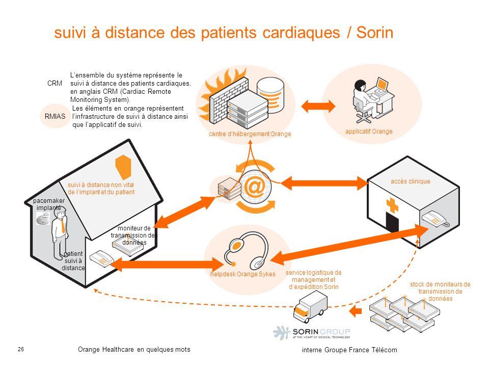 25 interne Groupe France Télécom Orange Healthcare en quelques mots suivi à distance des patients cardiaques / Sorin suivi à distance non vital de lim