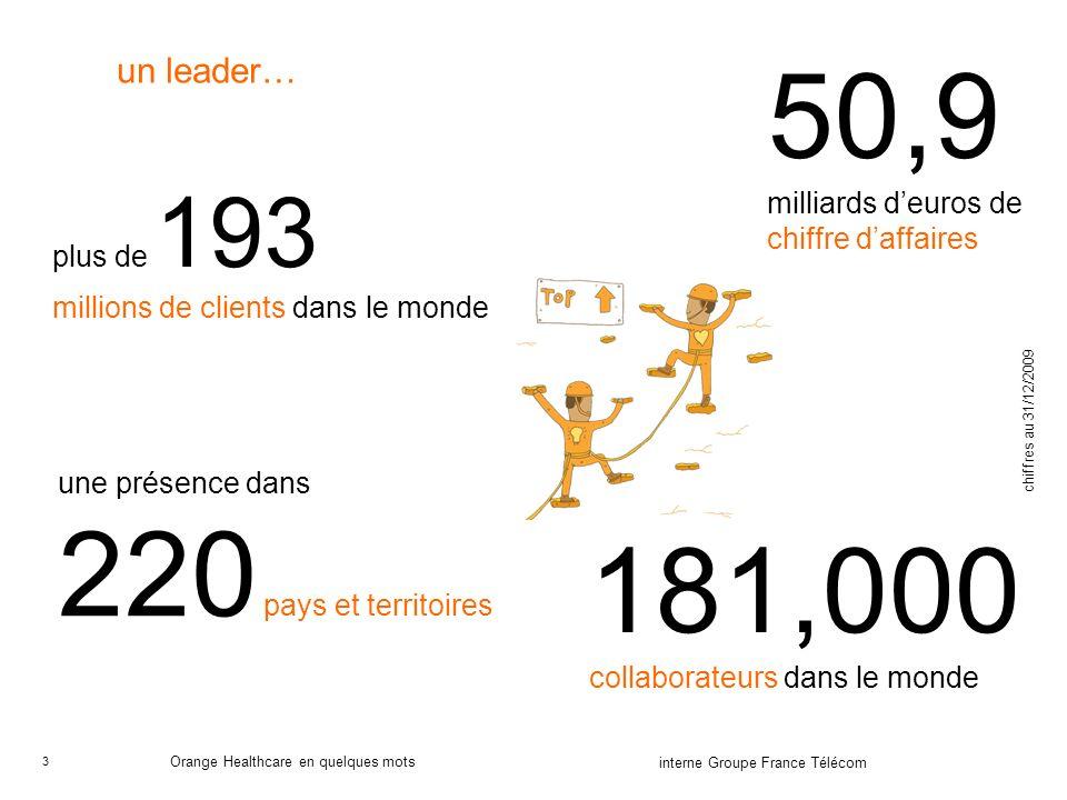 3 interne Groupe France Télécom Orange Healthcare en quelques mots plus de 193 millions de clients dans le monde 50,9 milliards deuros de chiffre daffaires une présence dans 220 pays et territoires 181,000 collaborateurs dans le monde chiffres au 31/12/2009 un leader…