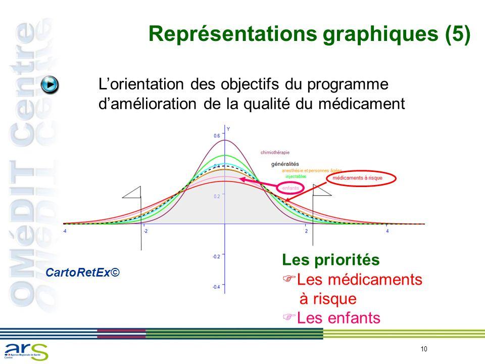 10 Représentations graphiques (5) Lorientation des objectifs du programme damélioration de la qualité du médicament Les priorités Les médicaments à ri