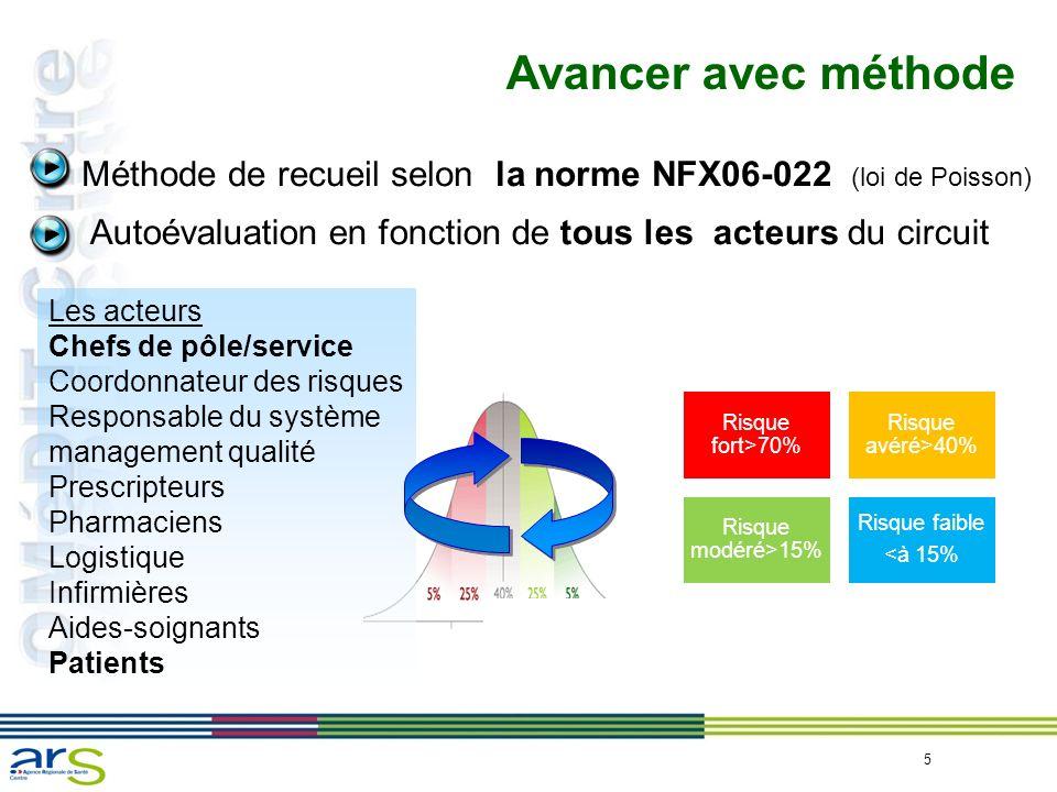 5 Avancer avec méthode Autoévaluation en fonction de tous les acteurs du circuit Méthode de recueil selon la norme NFX06-022 (loi de Poisson) Les acte