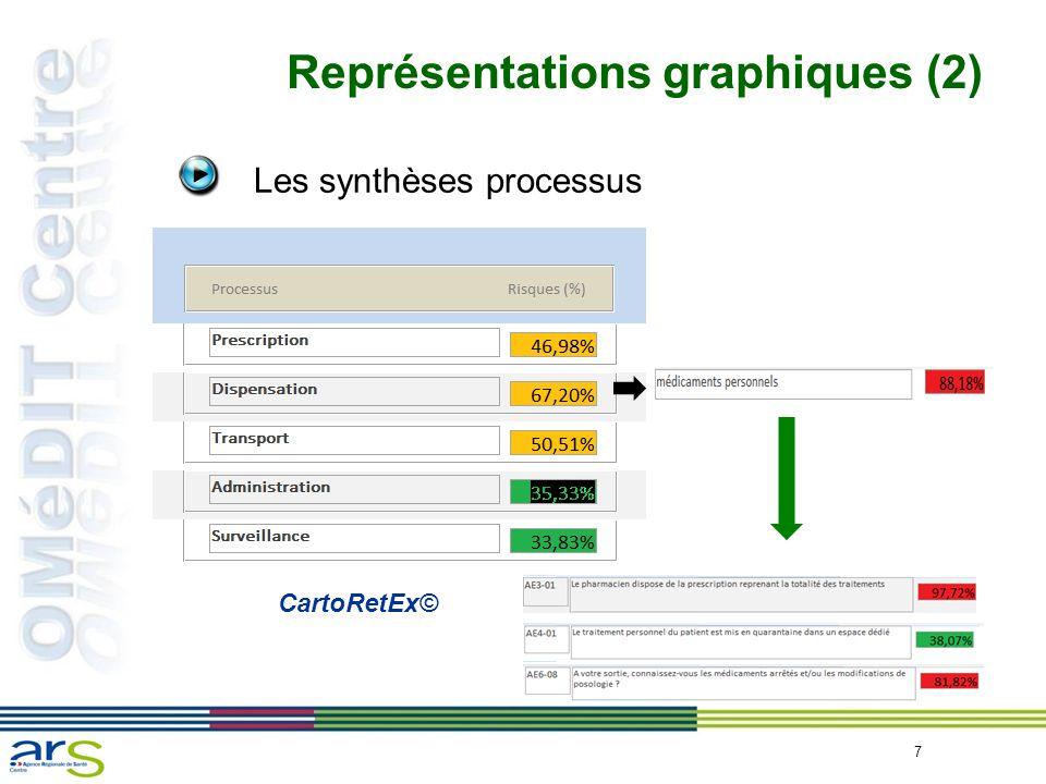 7 Représentations graphiques (2) Les synthèses processus CartoRetEx©